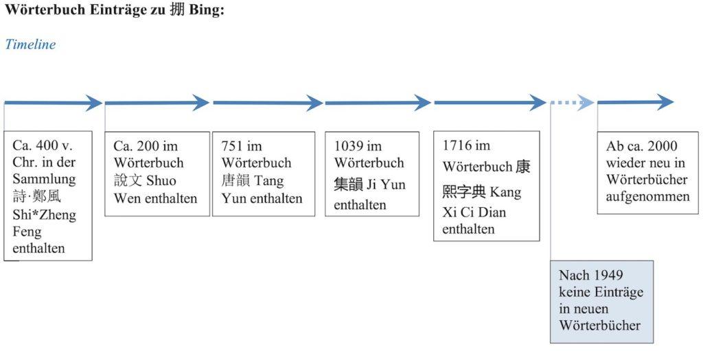 Abbildung mit Zeit Achse der chinesischen Wörterbücher.